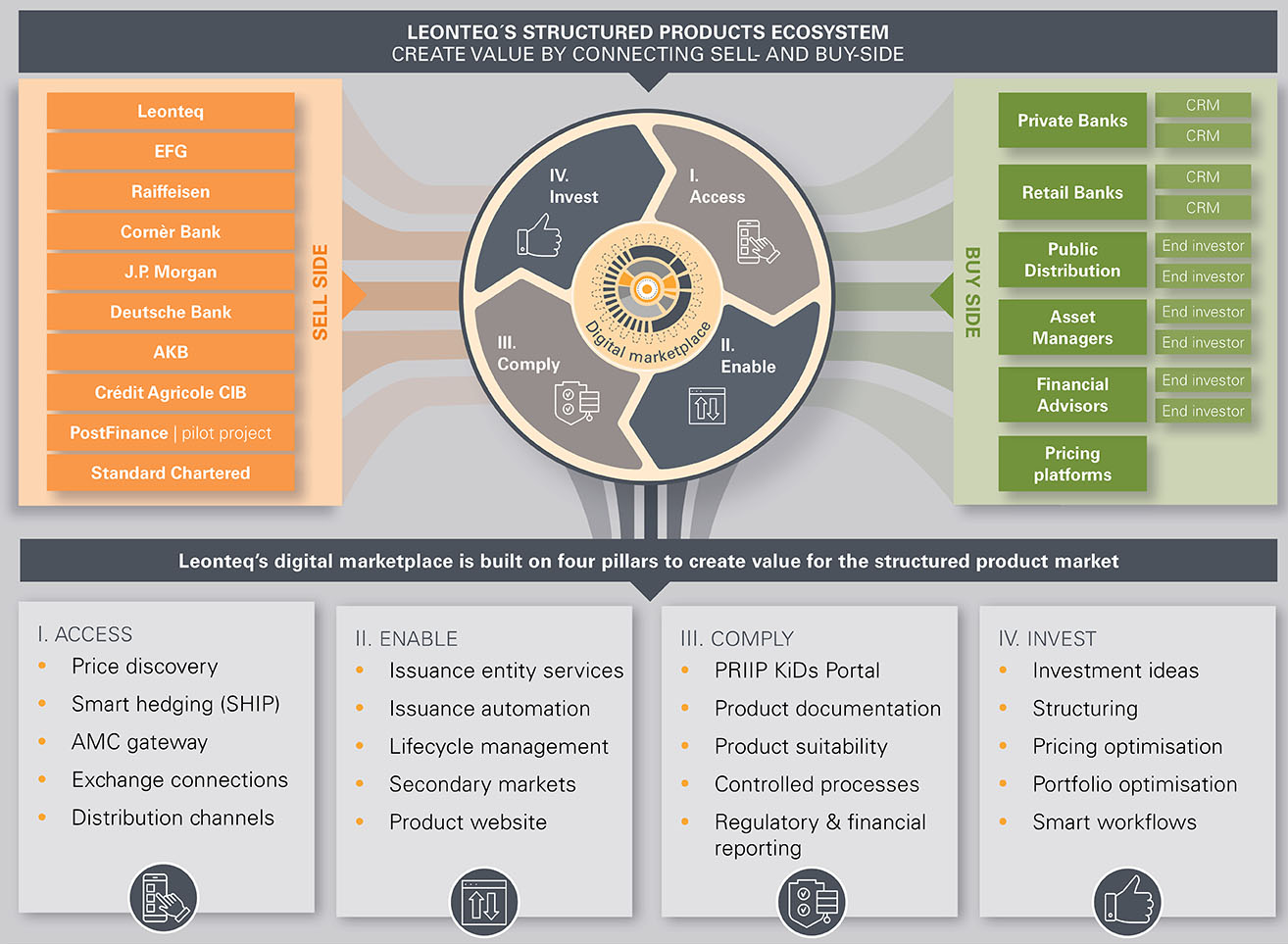 Leonteq-structured-products-Digital-Marketplace_en_1314x963px